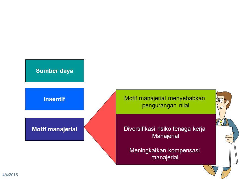 Sumber daya Insentif Motif manajerial