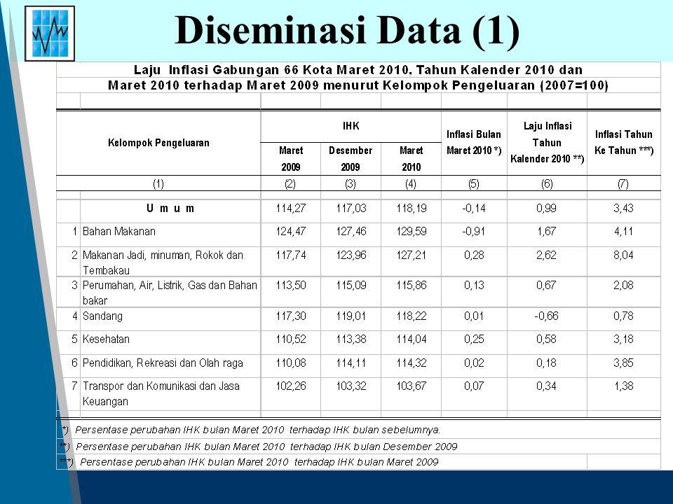 Laju Inflasi Gabungan 66 Kota Maret 2010, Tahun Kalender 2010 dan