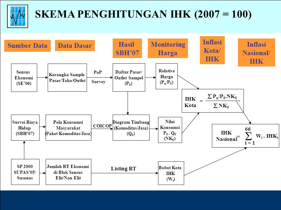 SKEMA PENGHITUNGAN IHK (2007 = 100) (Paket Komoditas/Jasa)