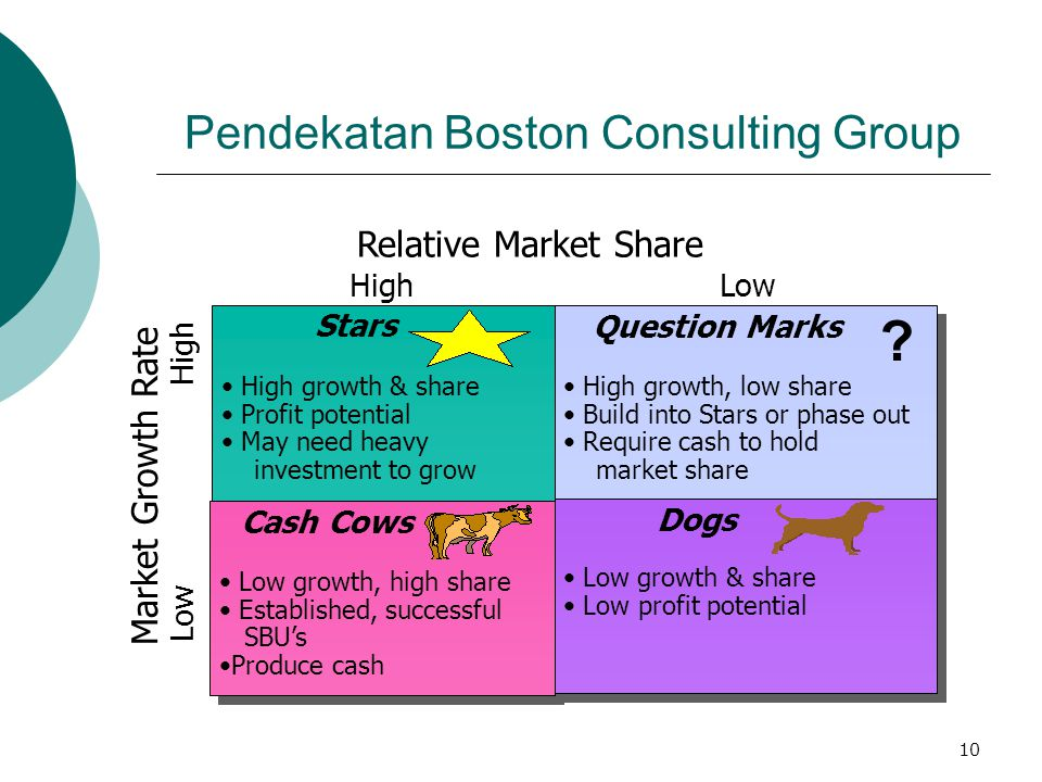 Pendekatan Boston Consulting Group