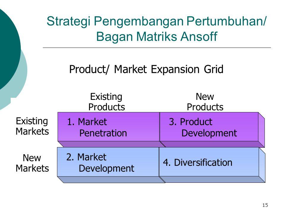 Strategi Pengembangan Pertumbuhan/ Bagan Matriks Ansoff