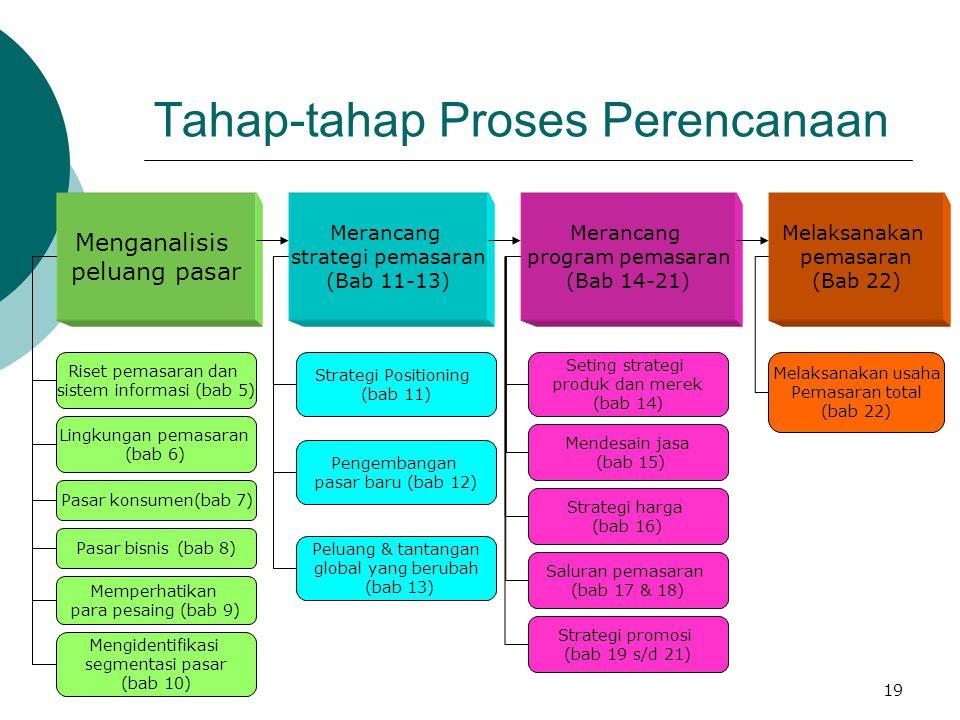 Tahap-tahap Proses Perencanaan