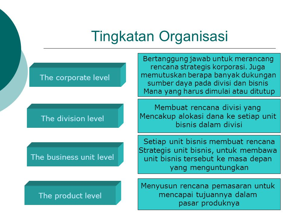 Tingkatan Organisasi The corporate level Membuat rencana divisi yang