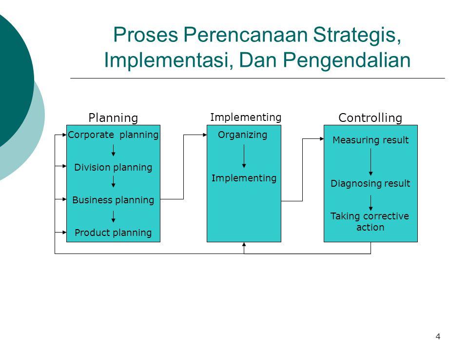 Proses Perencanaan Strategis, Implementasi, Dan Pengendalian