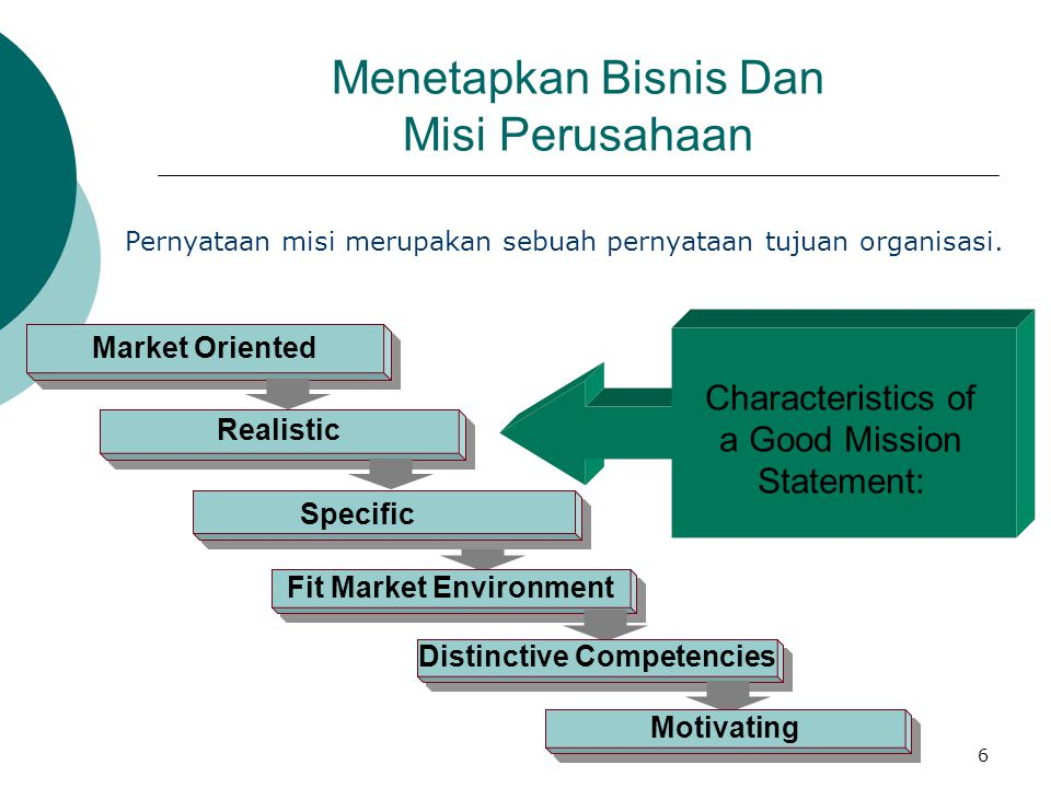 Menetapkan Bisnis Dan Misi Perusahaan