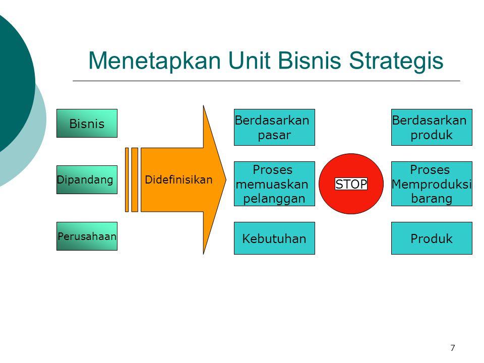 Menetapkan Unit Bisnis Strategis