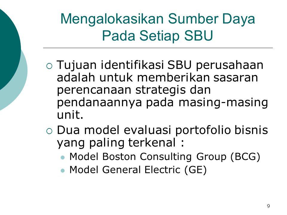 Mengalokasikan Sumber Daya Pada Setiap SBU