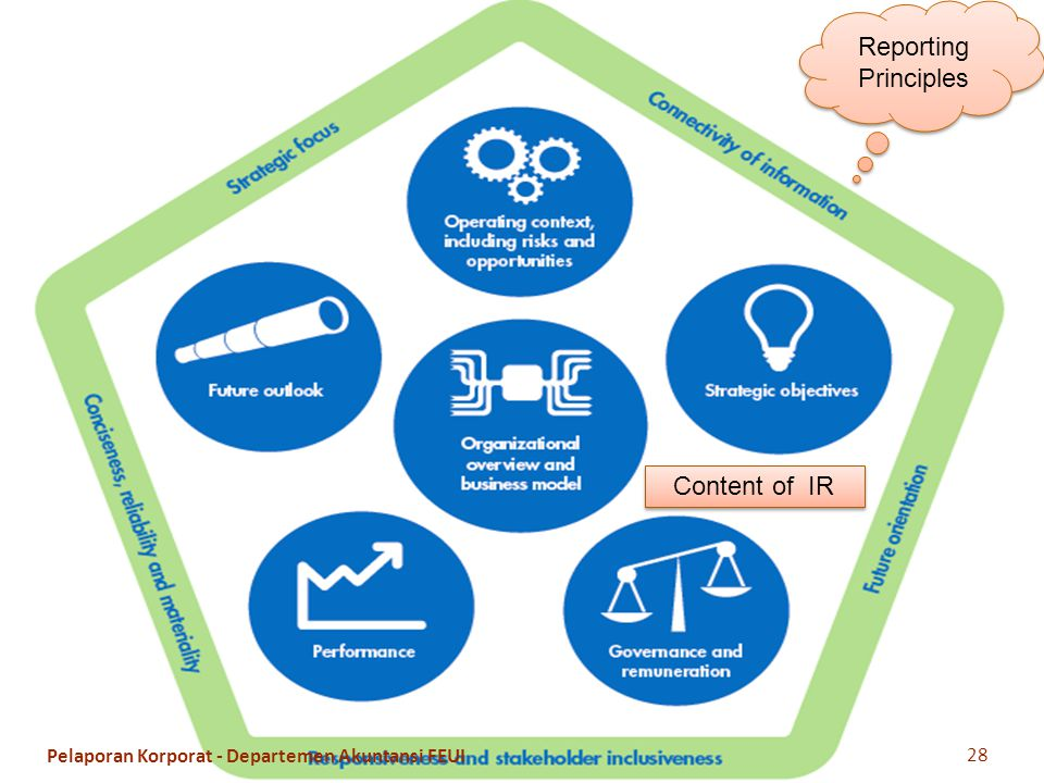 Reporting Principles Content of IR