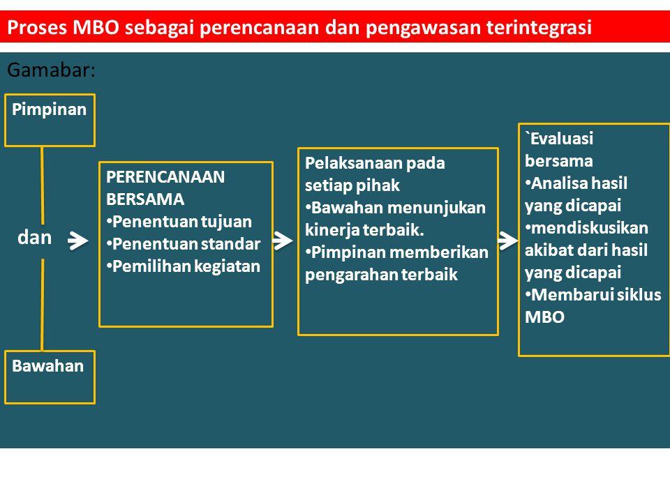 Proses MBO sebagai perencanaan dan pengawasan terintegrasi