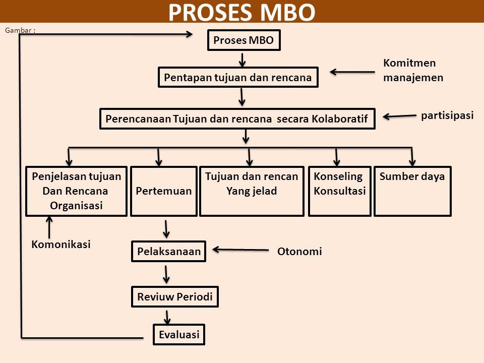 PROSES MBO Proses MBO Komitmen manajemen Pentapan tujuan dan rencana