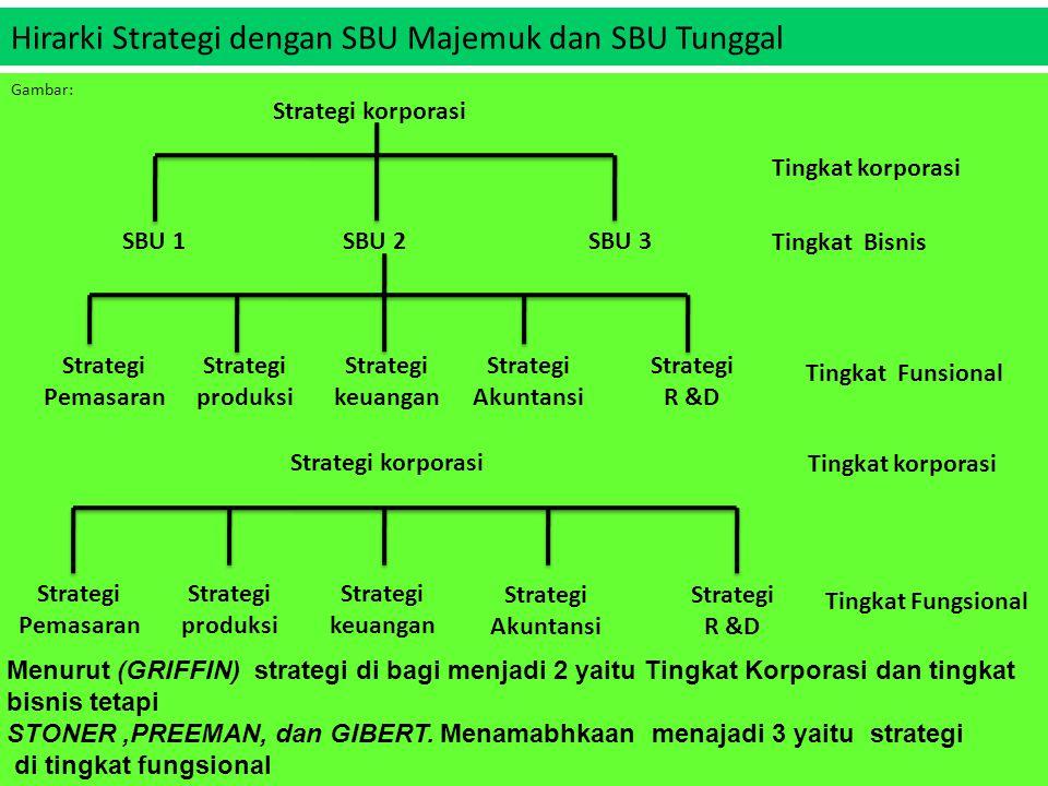 Hirarki Strategi dengan SBU Majemuk dan SBU Tunggal