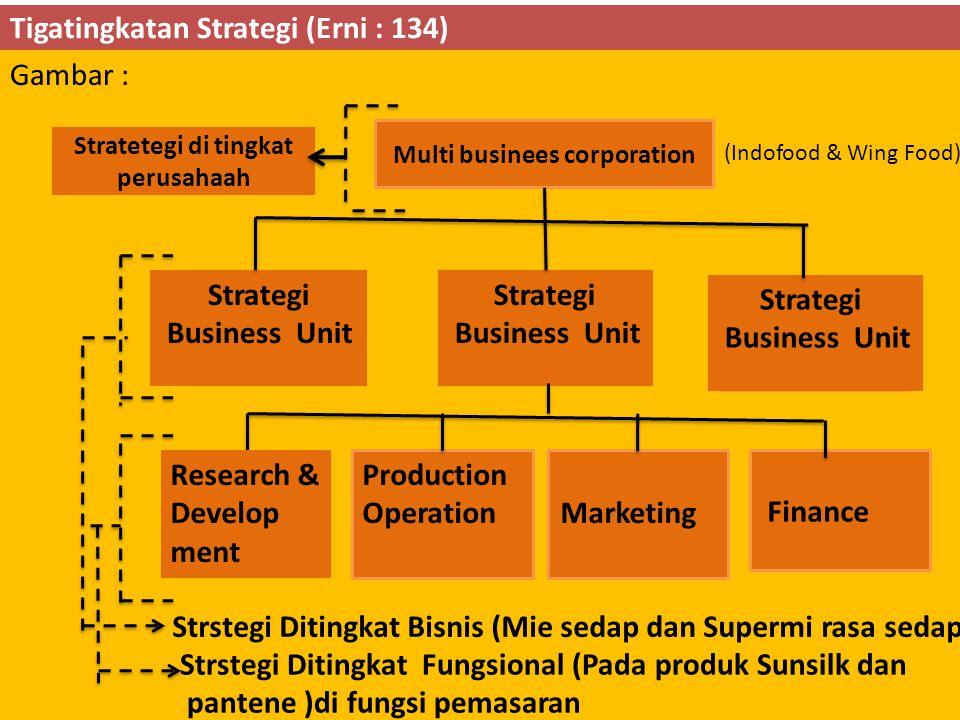 Tigatingkatan Strategi (Erni : 134)