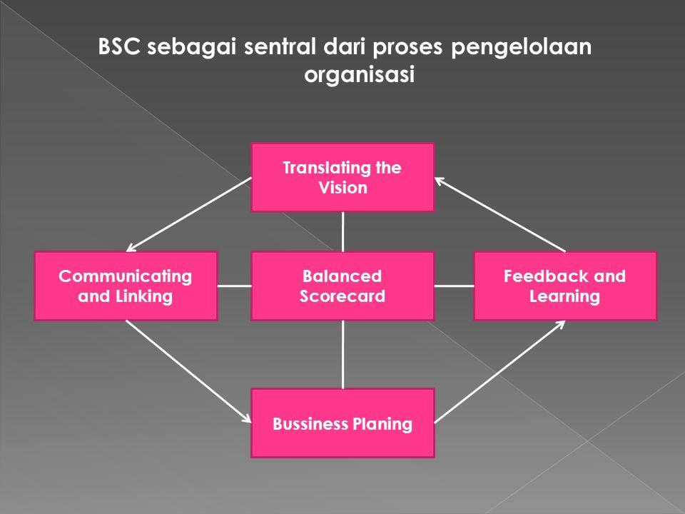 BSC sebagai sentral dari proses pengelolaan organisasi