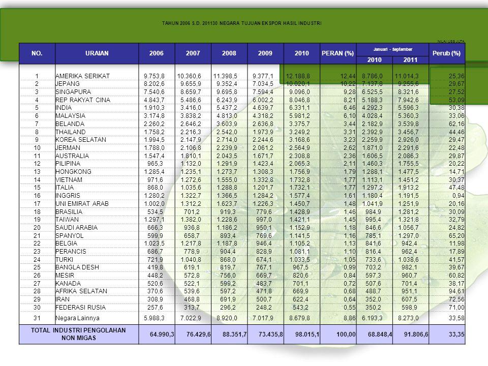 TOTAL INDUSTRI PENGOLAHAN NON MIGAS 64.990,3 76.429,6 88.351,7