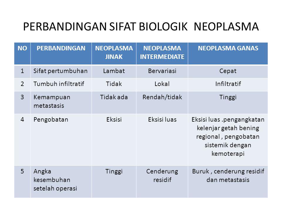 PERBANDINGAN SIFAT BIOLOGIK NEOPLASMA