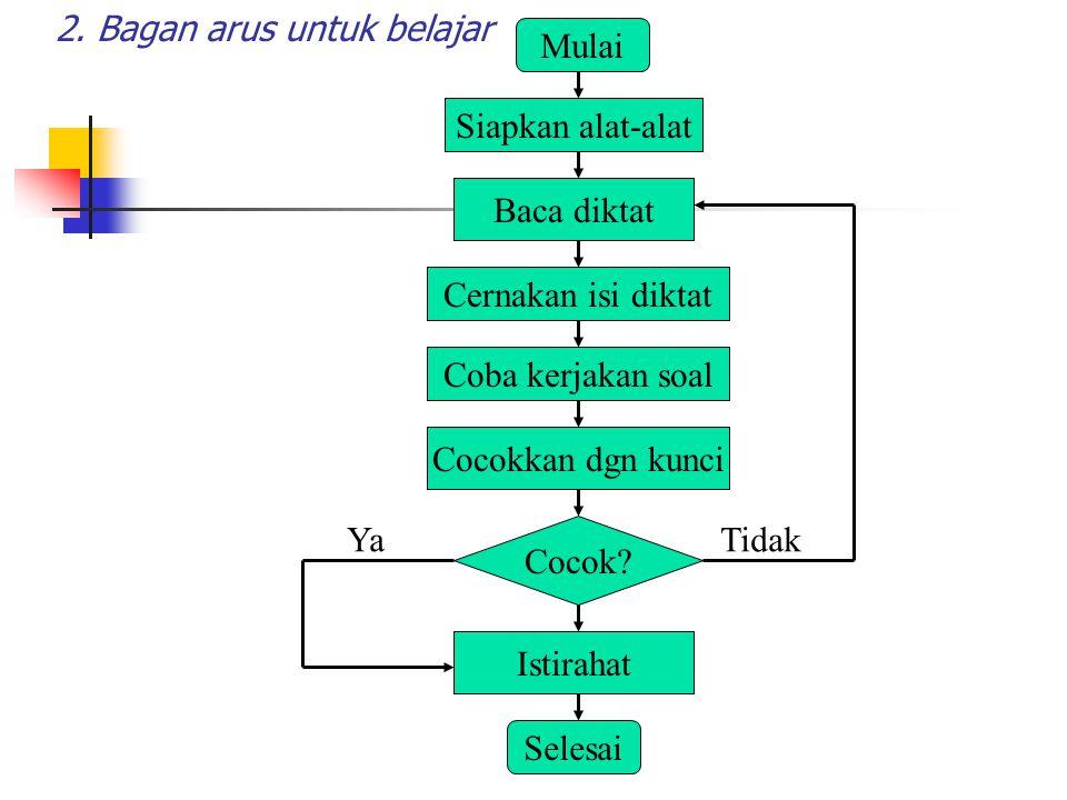 2. Bagan arus untuk belajar