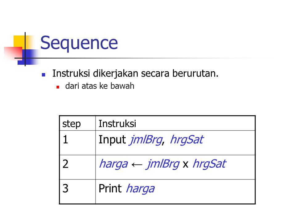 Sequence 1 Input jmlBrg, hrgSat 2 harga ← jmlBrg x hrgSat 3