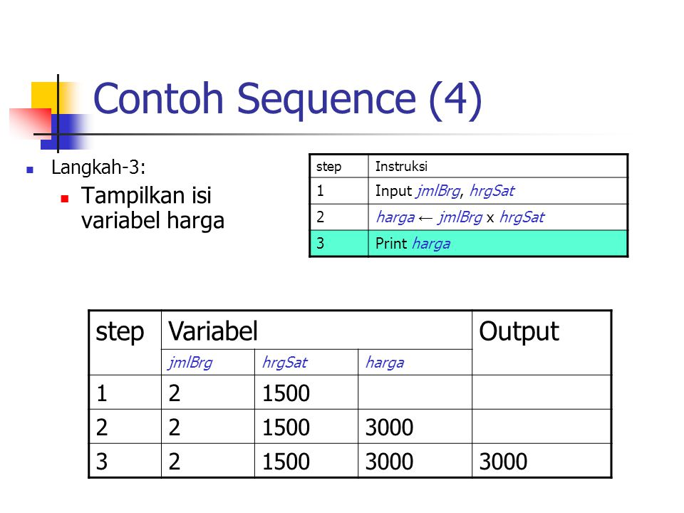 Contoh Sequence (4) step Variabel Output Tampilkan isi variabel harga