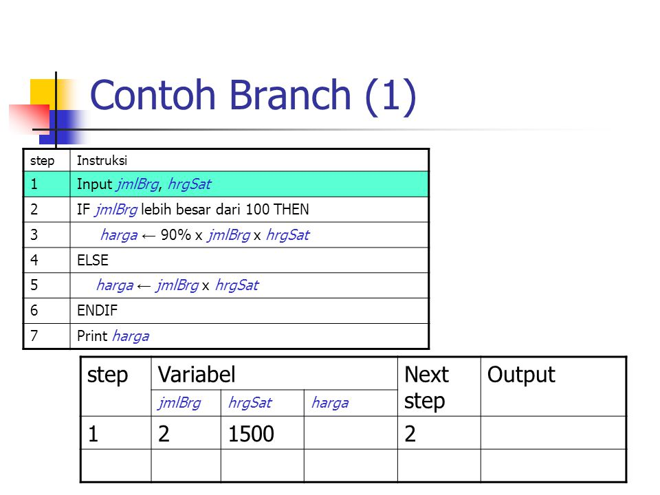 Contoh Branch (1) step Variabel Next step Output 1 2 1500 1
