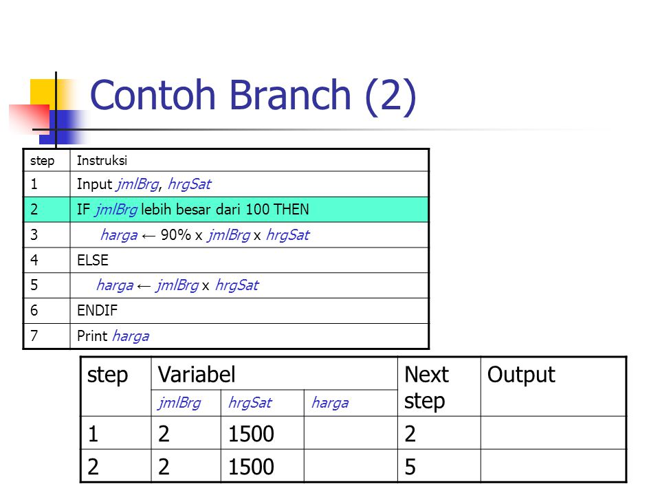 Contoh Branch (2) step Variabel Next step Output 1 2 1500 5 1