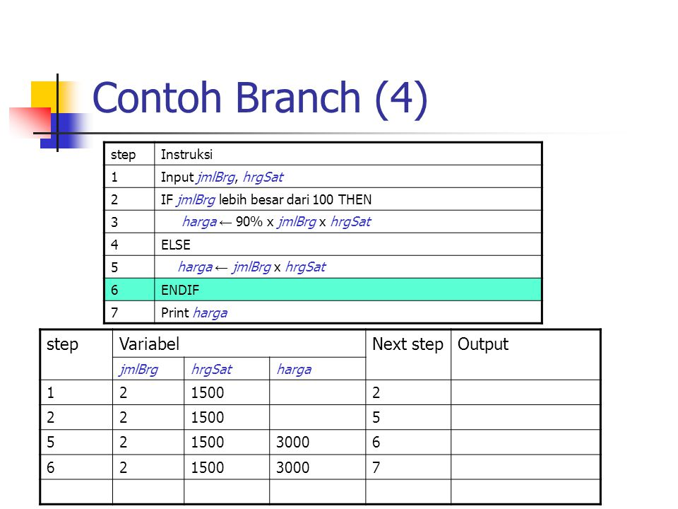 Contoh Branch (4) step Variabel Next step Output 1 2 1500 5 3000 6 7