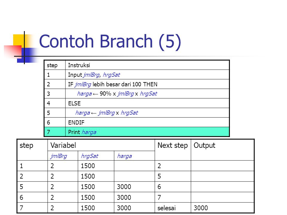 Contoh Branch (5) step Variabel Next step Output 1 2 1500 5 3000 6 7