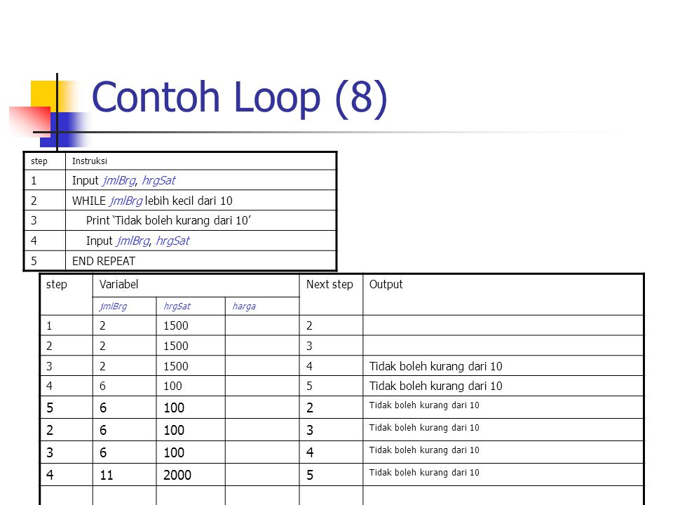 Contoh Loop (8) 11 2000 1 Input jmlBrg, hrgSat 2