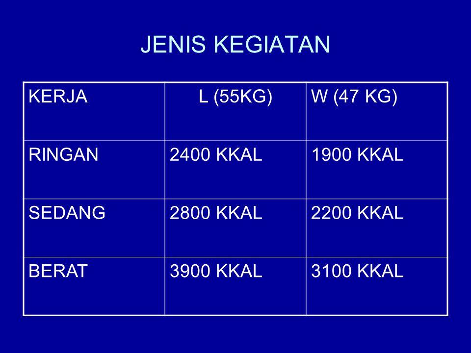JENIS KEGIATAN KERJA L (55KG) W (47 KG) RINGAN 2400 KKAL 1900 KKAL