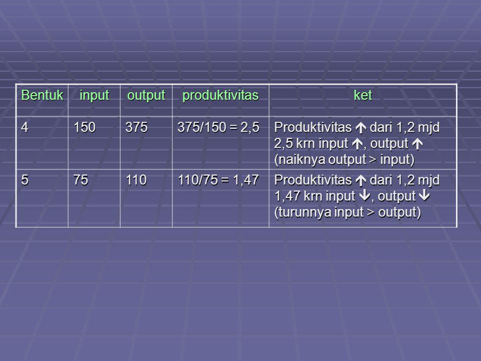 Bentuk input. output. produktivitas. ket. 4. 150. 375. 375/150 = 2,5.