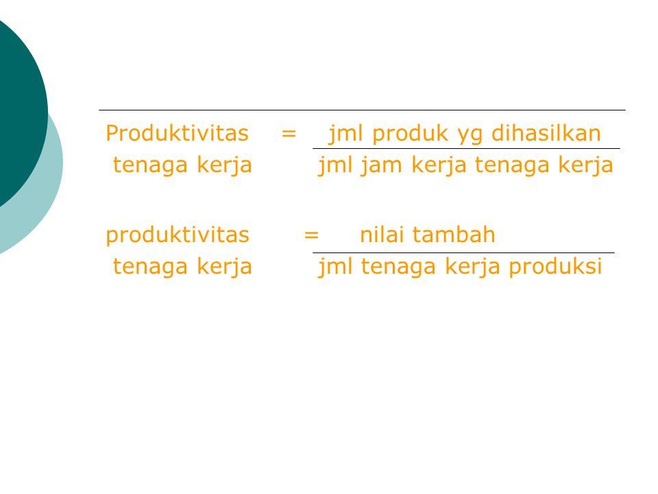 Produktivitas = jml produk yg dihasilkan