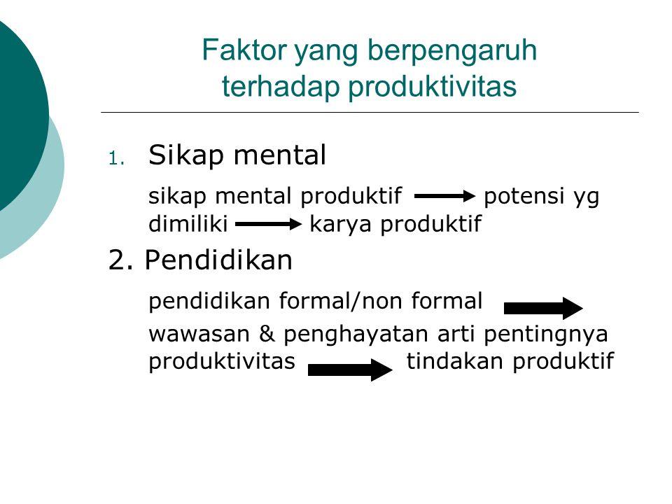 Faktor yang berpengaruh terhadap produktivitas