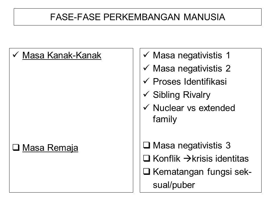 FASE-FASE PERKEMBANGAN MANUSIA