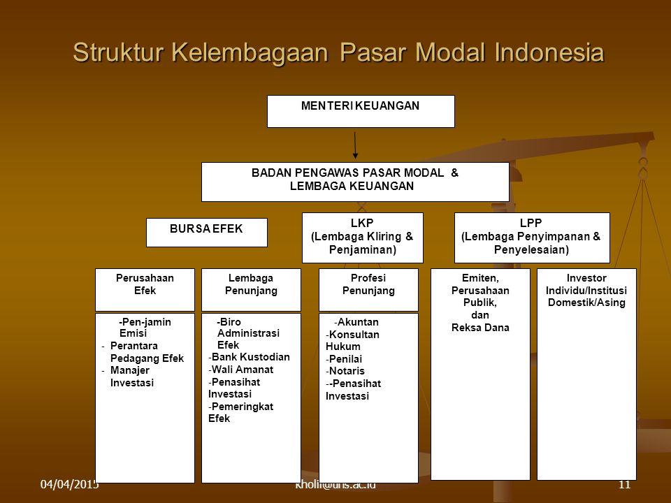 Struktur Kelembagaan Pasar Modal Indonesia