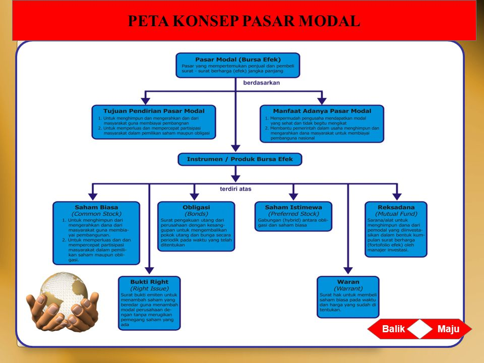 PETA KONSEP PASAR MODAL