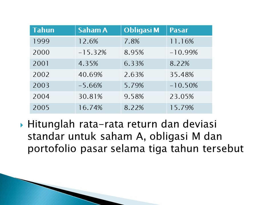 Hitunglah rata-rata return dan deviasi standar untuk saham A, obligasi M dan portofolio pasar selama tiga tahun tersebut