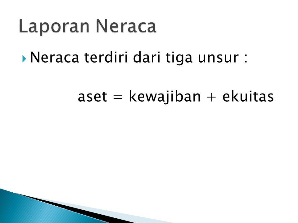 Laporan Neraca Neraca terdiri dari tiga unsur :