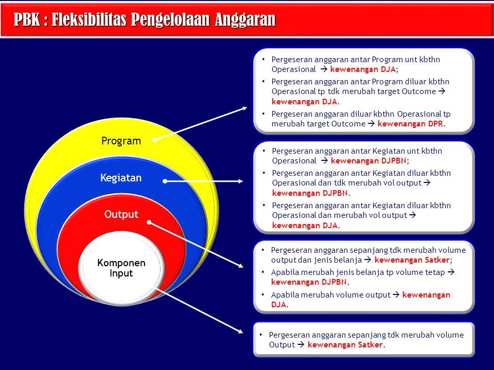 PBK : Fleksibilitas Pengelolaan Anggaran