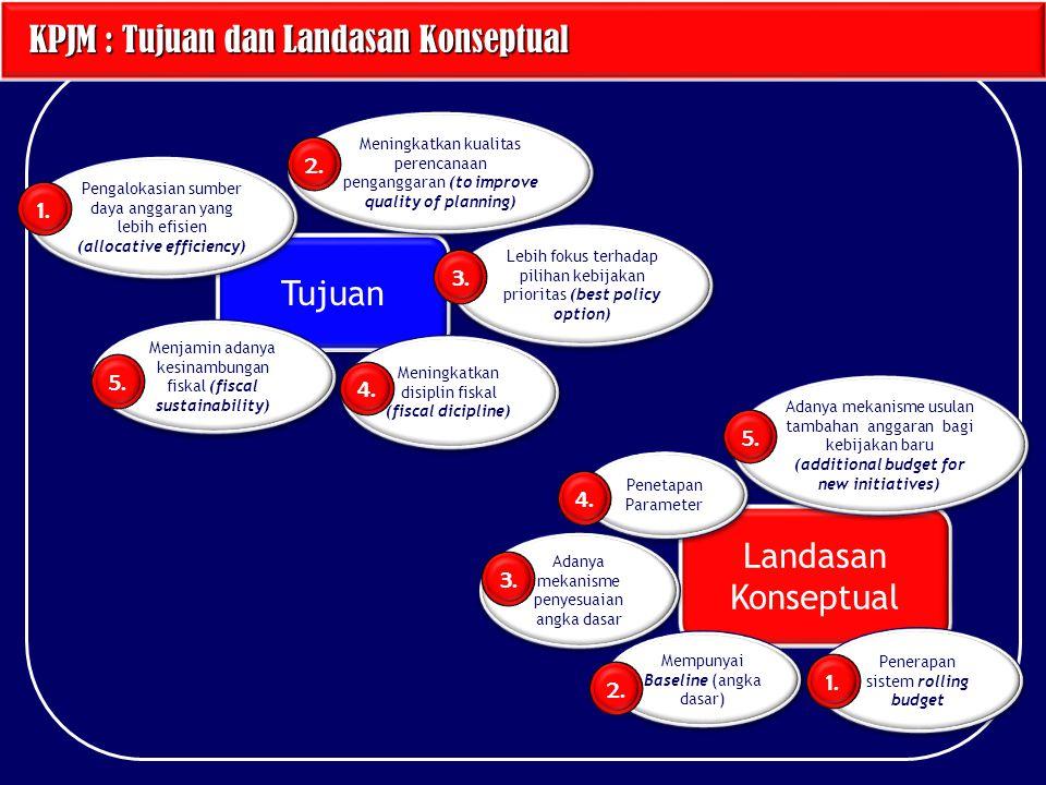 KPJM : Tujuan dan Landasan Konseptual