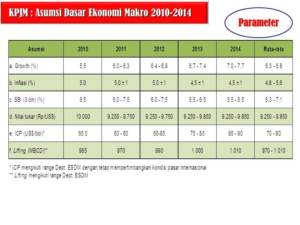 KPJM : Asumsi Dasar Ekonomi Makro 2010-2014 Parameter