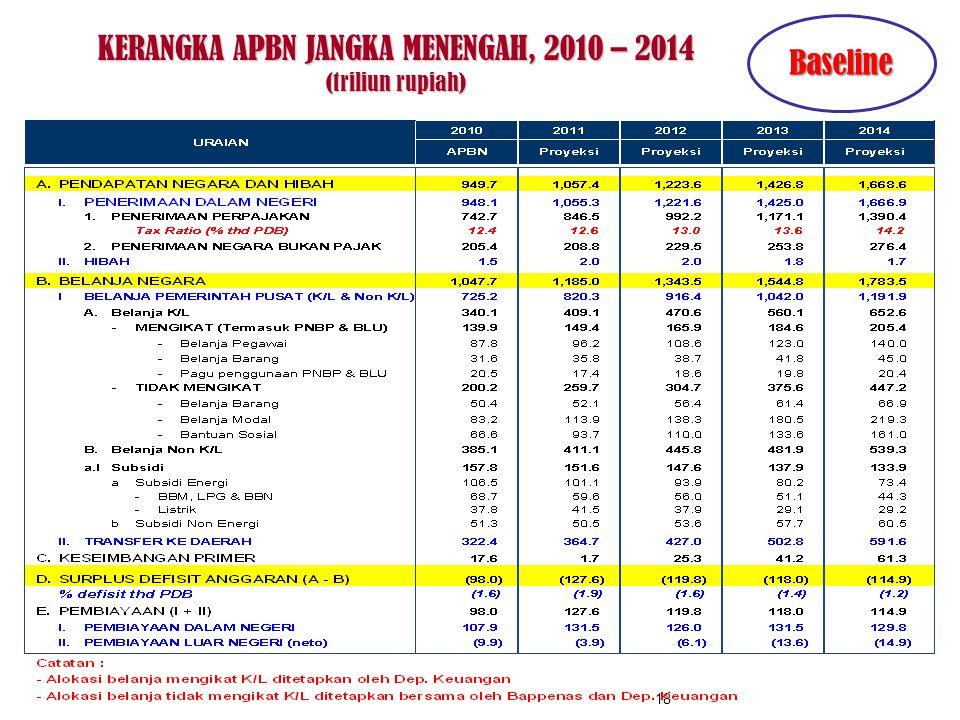 KERANGKA APBN JANGKA MENENGAH, 2010 – 2014 (triliun rupiah)