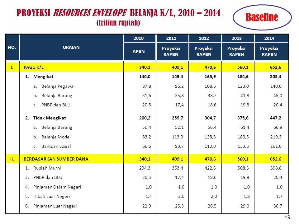 PROYEKSI RESOURCES ENVELOPE BELANJA K/L, 2010 – 2014