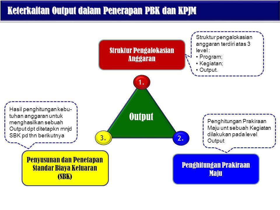 Keterkaitan Output dalam Penerapan PBK dan KPJM
