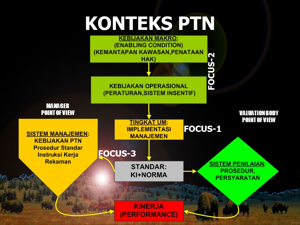 KONTEKS PTN FOCUS-2 FOCUS-1 FOCUS-3 MANAGER POINT OF VIEW