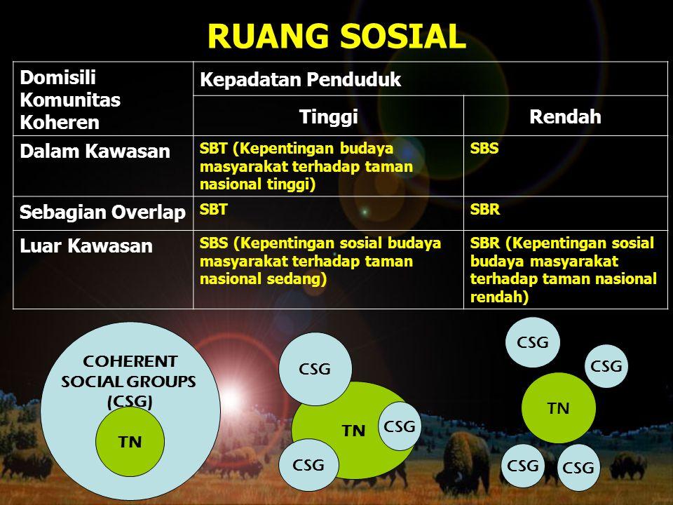 RUANG SOSIAL Domisili Komunitas Koheren Kepadatan Penduduk Tinggi