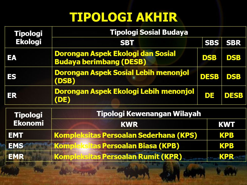 Tipologi Sosial Budaya Tipologi Kewenangan Wilayah