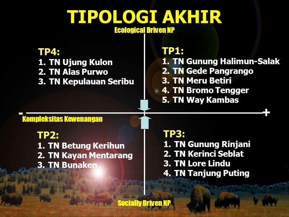 TIPOLOGI AKHIR - + TP1: TP4: TP3: TP2: TN Gunung Halimun-Salak