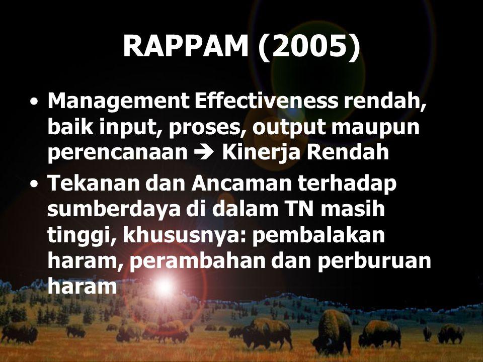 RAPPAM (2005) Management Effectiveness rendah, baik input, proses, output maupun perencanaan  Kinerja Rendah.