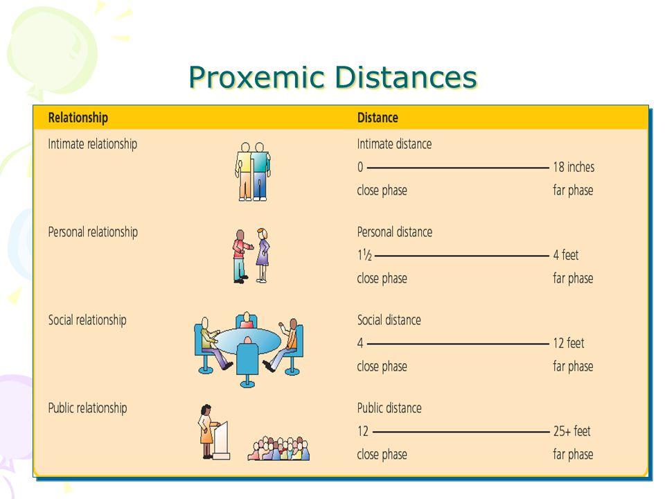 proxemics nonverbal communication and social distance Nonverbal communication when used as a type of nonverbal signal in communication, proxemics helps to determine the space social distance.