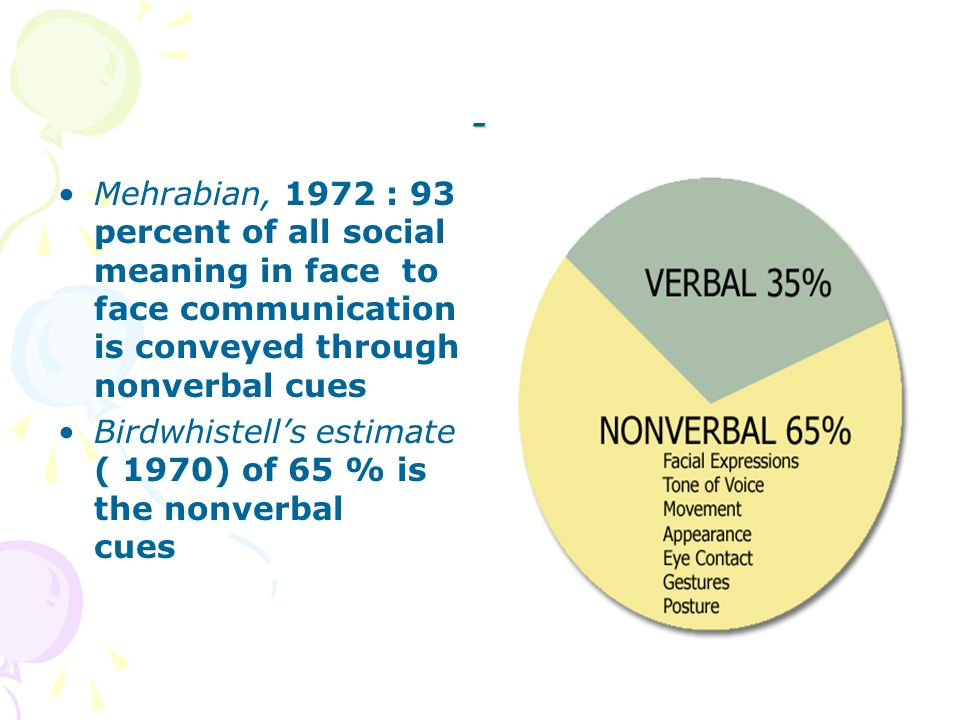 - Mehrabian, 1972 : 93 percent of all social meaning in face to face communication is conveyed through nonverbal cues.