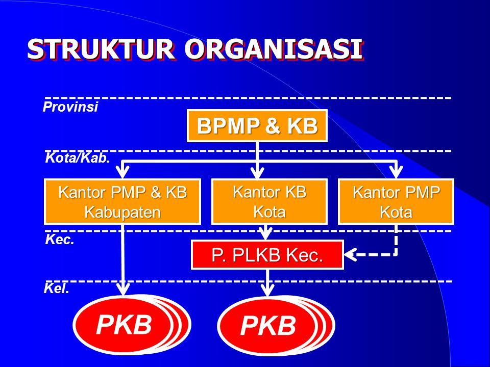 Kantor PMP & KB Kabupaten